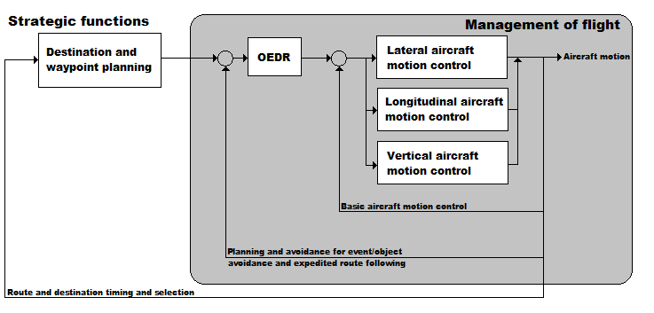 Figure 1. Schematic view of UAS Operation – schematic based on SAE J3016, JUN2018
